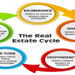 Last Real Estate Cycle Pakistan Market